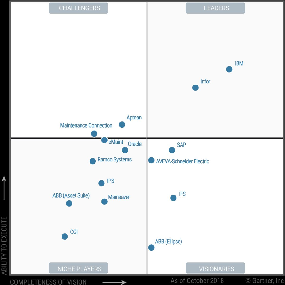 The industrial leader with Gartner Magic Quadrant for EAM