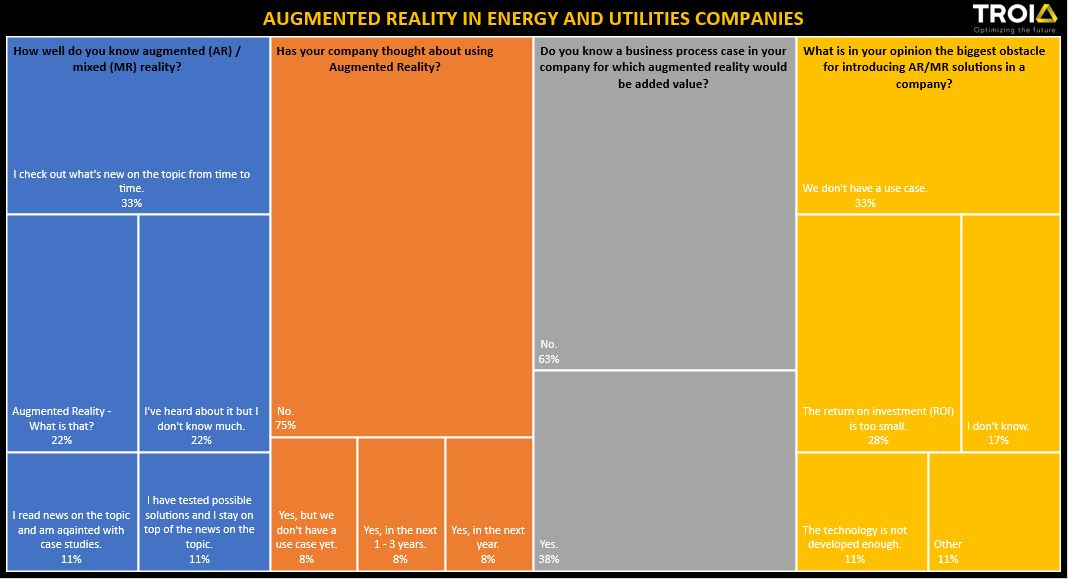[SURVEY] Augmented Reality in Energy and Utilities